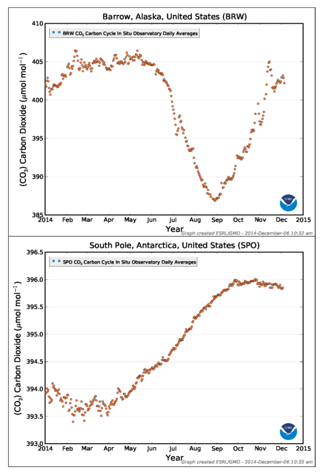 Figure 5: Daily CO2 time series for 2015 at Pt. Barrow, AK and the South Pole. Plots made at http://www.esrl.noaa.gov/gmd/dv/iadv/index.ph.